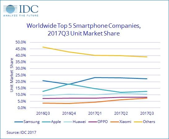 Classement IDC des plus gros vendeurs de smartphones