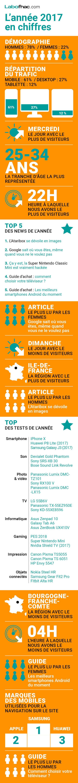 Les chiffres du LaboFnac pour 2017 (infographie)