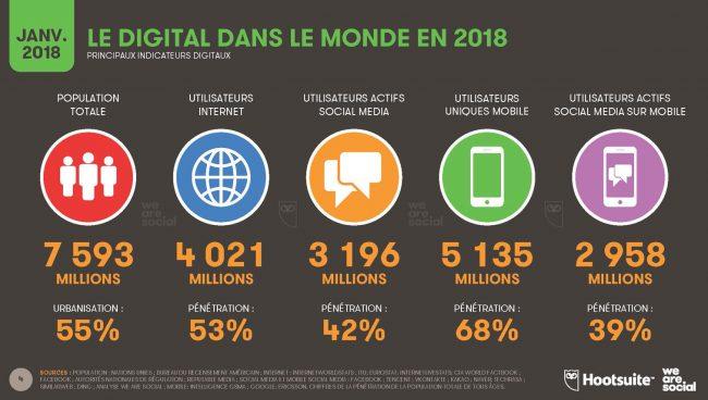 Le digital dans le monde en 2018