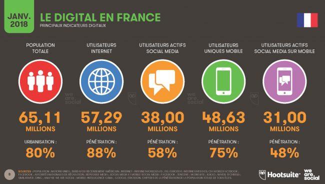 Le digital en France