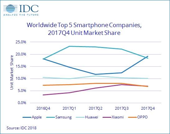 Classement IDC des meilleurs vendeurs de smartphones en 2017