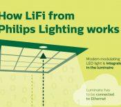 Philips se met au Li-Fi et veut démocratiser l'Internet par la lumière