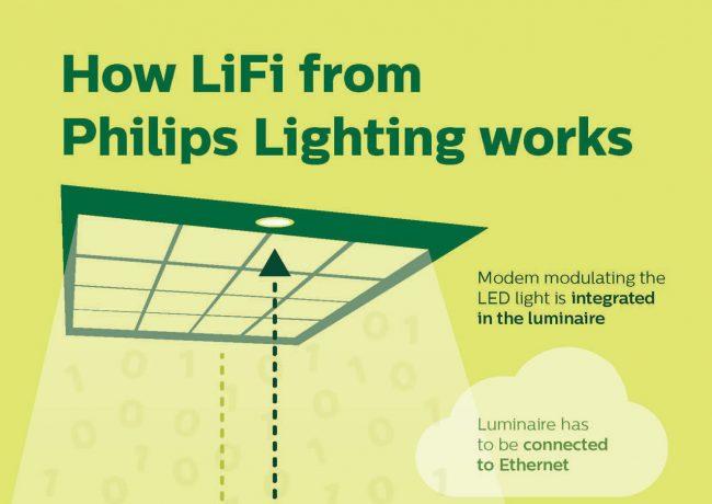Philips Lighting LiFi