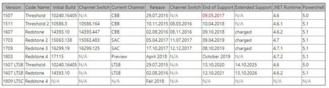 Tableau de suivi des versions de Windows 10
