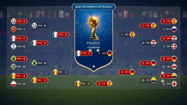La france va gagner la coupe du monde d apr s fifa 18 - Tableau phase finale coupe du monde 2014 ...