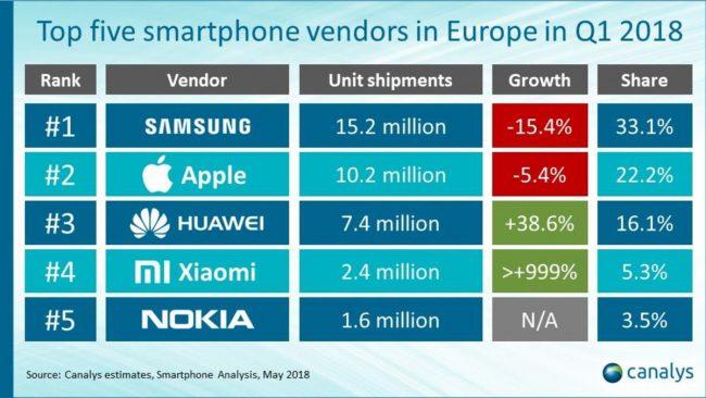ventes smartphones Q1 europe