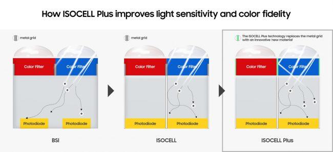 Samsung ISOCELLl Plus