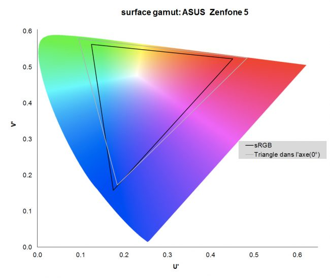 Gamut de l'Asus Zenfone 5
