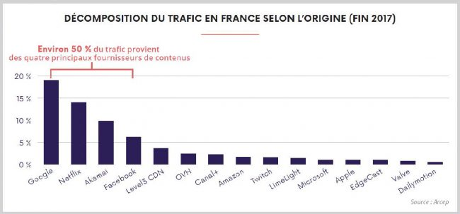 Trafic Internet France