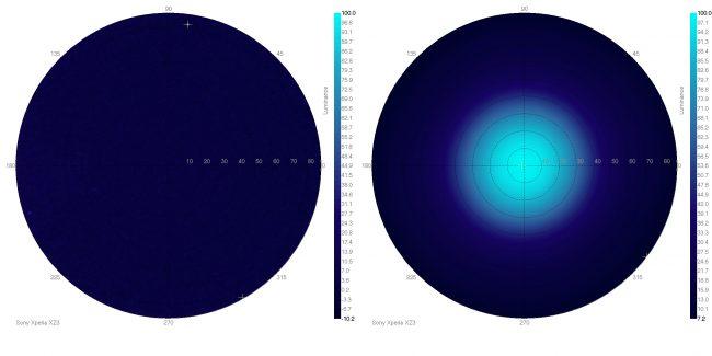 angles de vision sony xperia xz3
