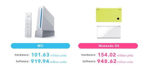 Ventes consoles Nintendo