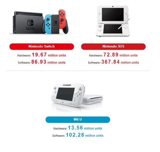 Nintendo : plus de 700 millions de consoles vendues en 35 ans