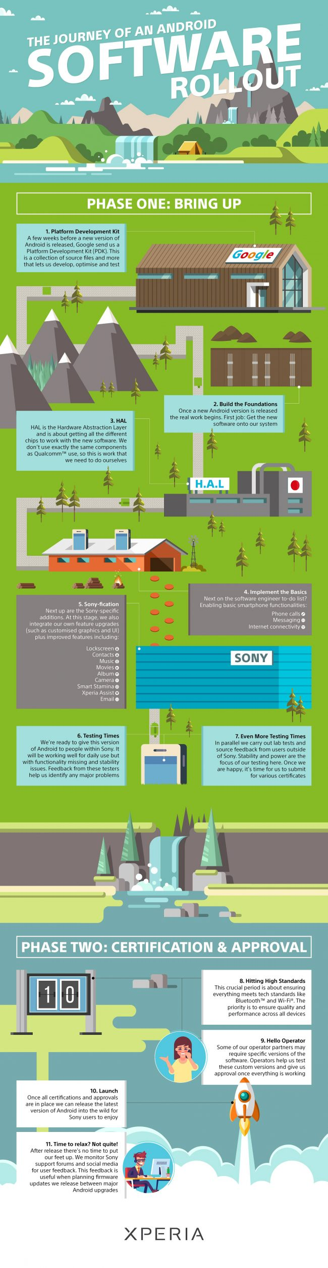 Sony Android infographie