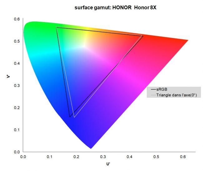 Honor 8X : gamut de l'écran
