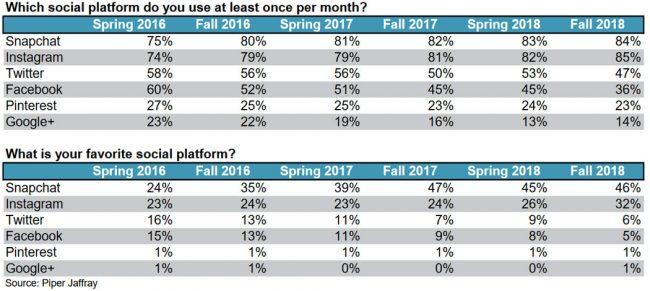 Instagram Snapchat chiffres USA