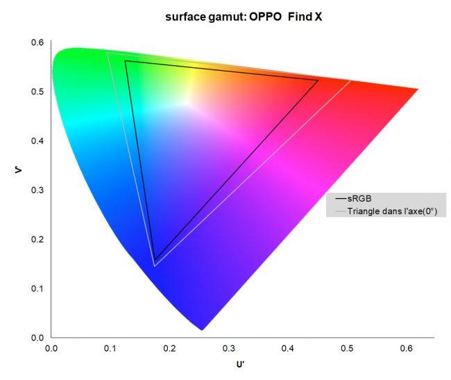 Oppo Find X : directivité de l'écran