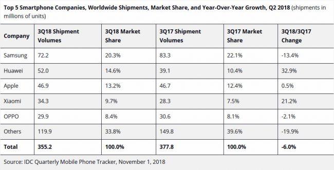 IDC smartphones Q3 2018