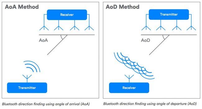 Bluetooth 5.1 : détermination de la direction dans la localisation