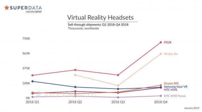 Le PlayStation VR a dépassé le Samsung Gear VR pour devenir le leader du marché © SuperData Research