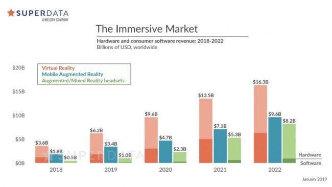 Le chiffre d'affaires dela réalité étendue a atteint 6,6 milliards de dollars en 2018 et devrait augmenter de 442 % d'ici 2022 © SuperData Research Holdings, Inc