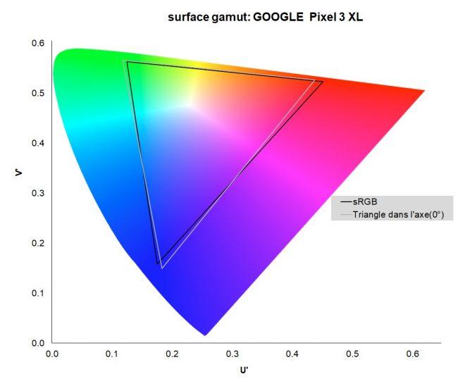 Google Pixel 3 XL : gamut de l'écran