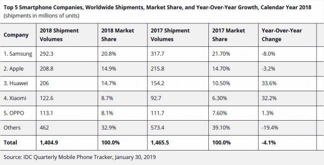 IDC ventes smartphones 2018