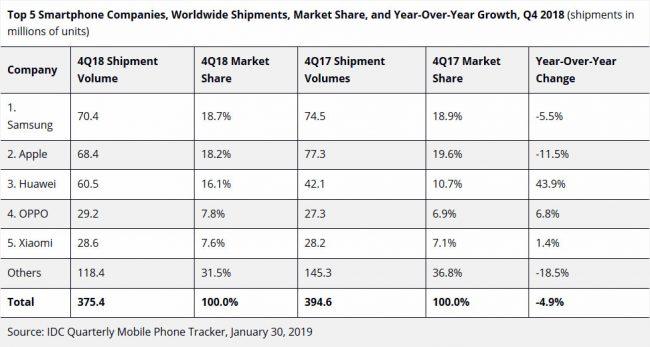 IDC ventes smartphones Q4 2018