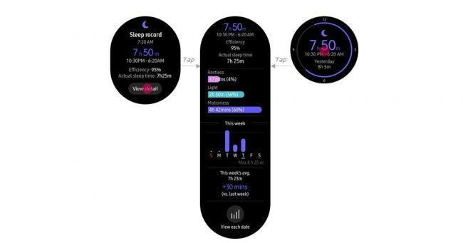 Suivi du sommeil améliorer sur les Samsung Gear S3 et Gear Sport