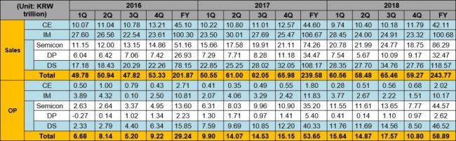 Résultats financiers de Samsung pour le dernier trimestre 2018