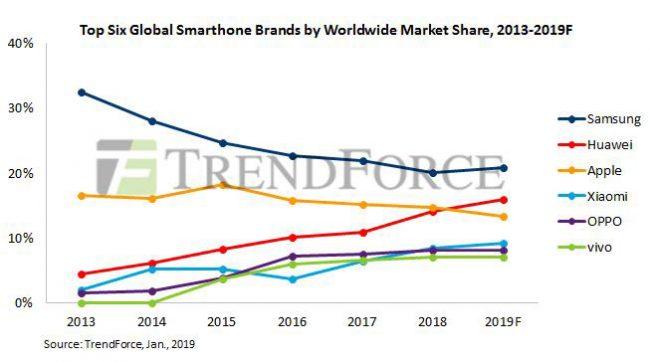 smartphones 2019 TrendForce