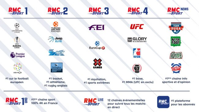 L'offre RMC Sport © Altice France
