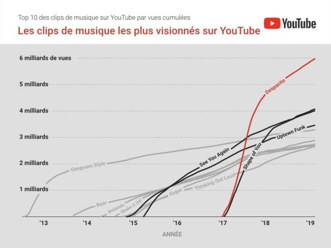 YouTube Despacito