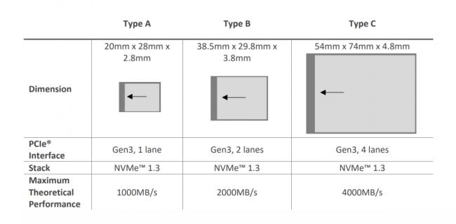 Spécifications pour cartes CFexpress A, B et C