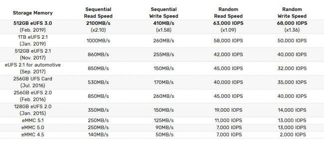 Les différents modèles de puces eUFS de Samsung © Samsung
