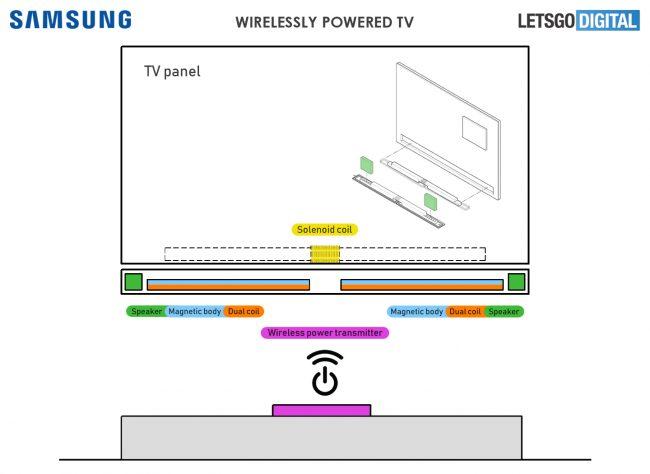 Schéma expliquant le fonctionnement d'un téléviseur sans fil