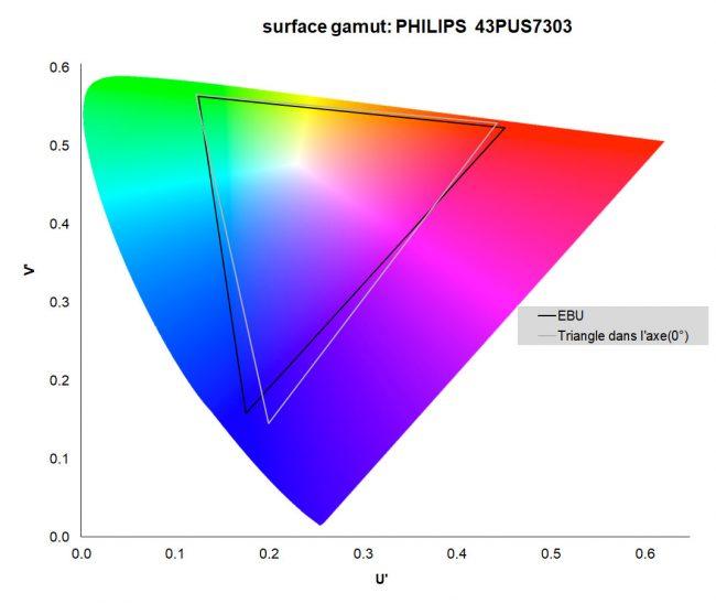Philips 43PUS7303