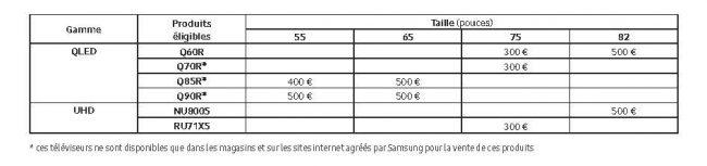 Tableau ODR Samsung