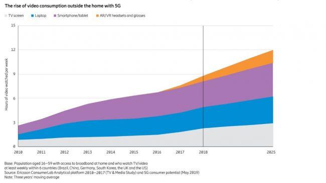 L'augmentation de la consommation vidéo en dehors de la maison avec la 5G © Ericsson