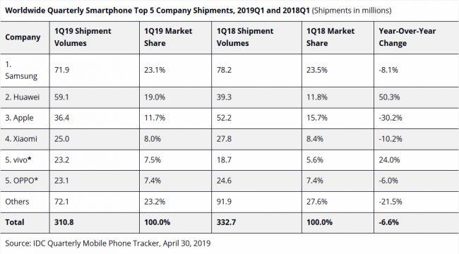 Ventes smartphones T1 2019