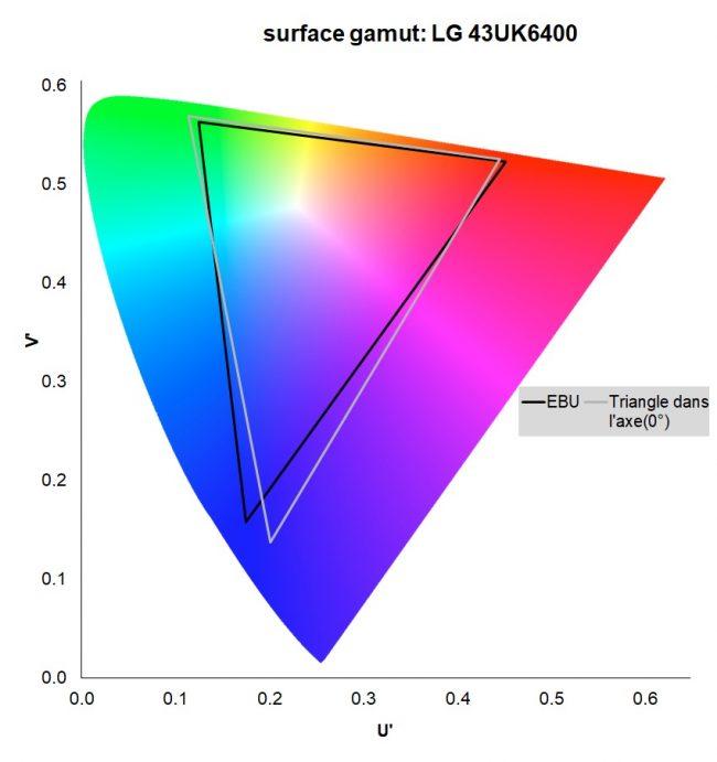 LG 43UK6400