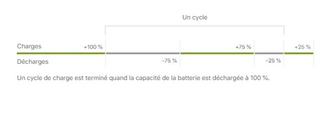 Apple batterie charge