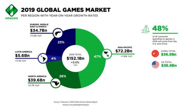 Newzoo rapport jeux vidéo 2019