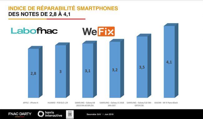 Protocole réparabilité smartphones