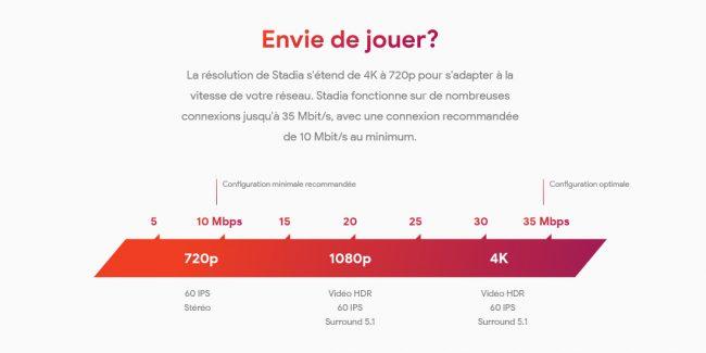 Google Stadia débit