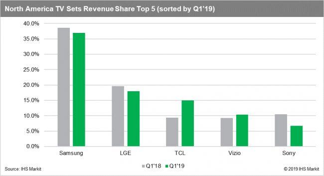 Samsung reste numéro un en matière de revenus, loin devant TCL © IHS Markit
