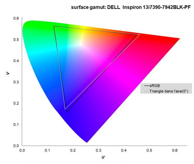 Dell Inspiron 13 2-en-1 gamut