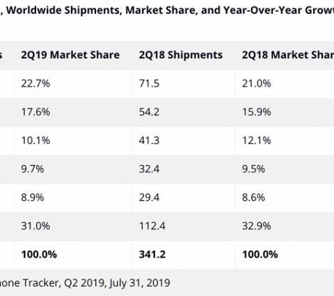 Apple n'est plus très loin de se faire ravir sa 3e place au classement des vendeurs de smartphones
