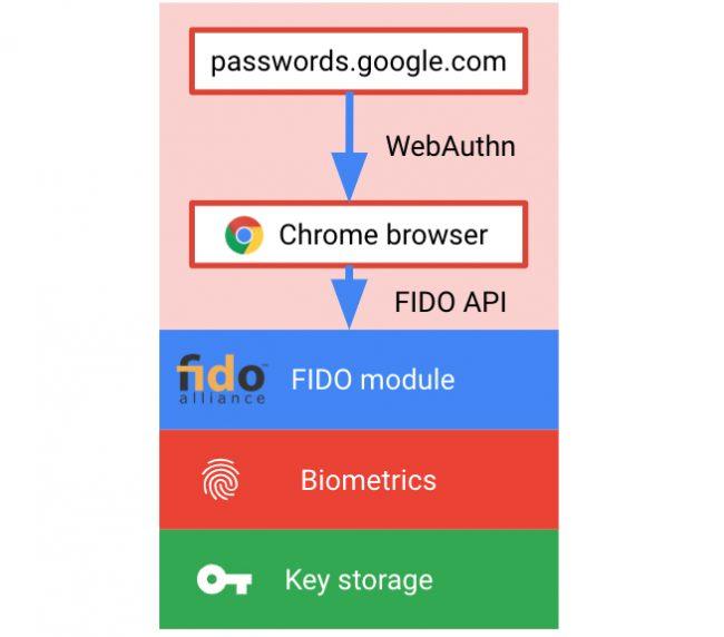 Google mot de passe