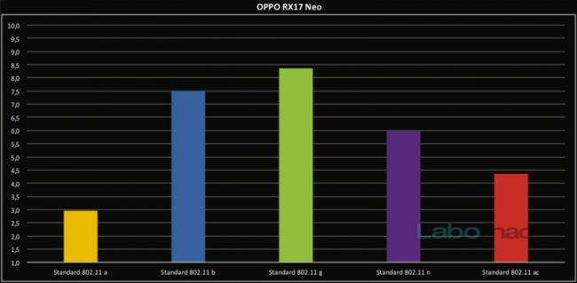 test WiFi Oppo RX17 Neo