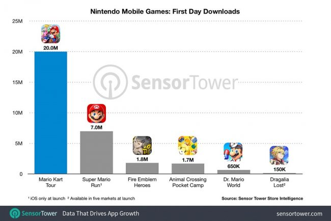 Nintendo sur mobile